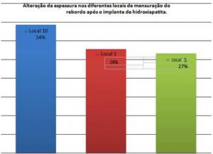 grafico 1 - JHS Biomateriais