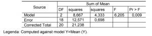 tabela 3 - JHS Biomateriais